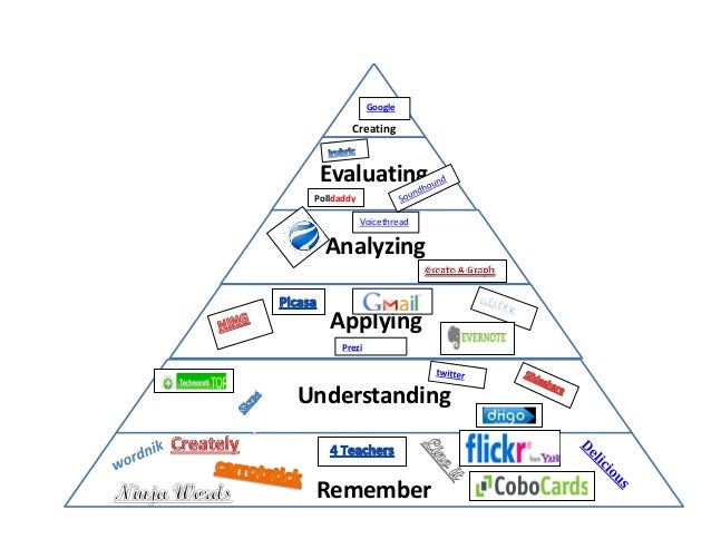 blooms taxonomy pyramid In pyramid form, this is bloom's original taxonomy the cognitive process levels increase in complexity from knowledge at the bottom to evaluation at the top each level includes all the skills required at lower levels.