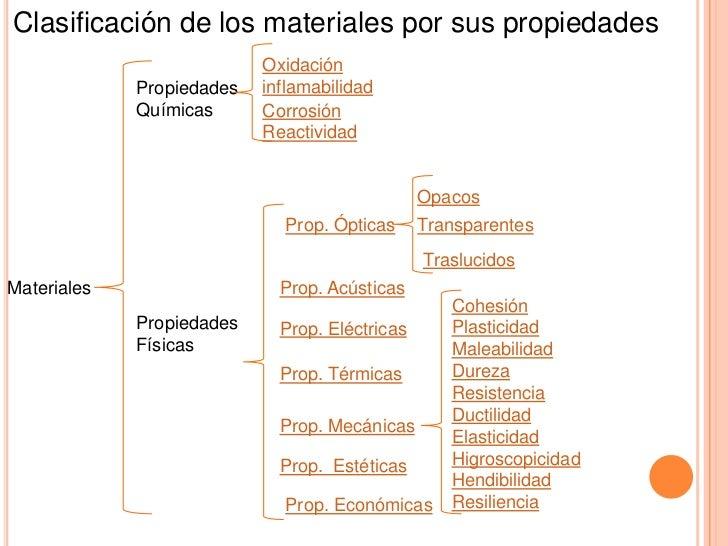Clasificacion de los materiales por sus propiedades - Inmobiliaria origen ...