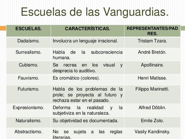 Literatura y l dica literatura vanguardista octubre 5 for Caracteristicas del vanguardismo
