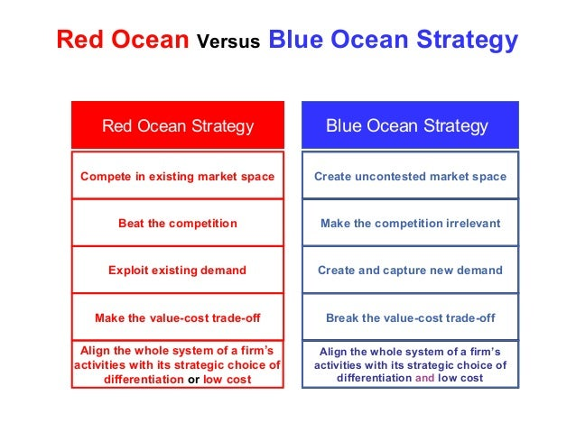 blue ocean strategy versus brainstorming Blue ocean strategy seeks to turn strategic management on its head by replacing 'competitive blue ocean versus competitive strategy: theory and evidence.