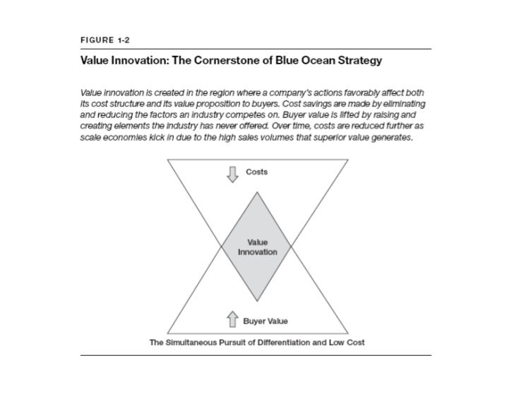use blue ocean strategy canvas How to find a blue ocean in healthcare by richard prest july 17 in the blue ocean strategy view of the world if you're competing on price you can map out a blue ocean strategy using the canvas as an illustrative framework sounds simple.