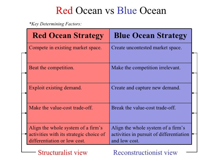 Red Ocean vs Blue Ocean Structuralist view Reconstructionist view *Key ...