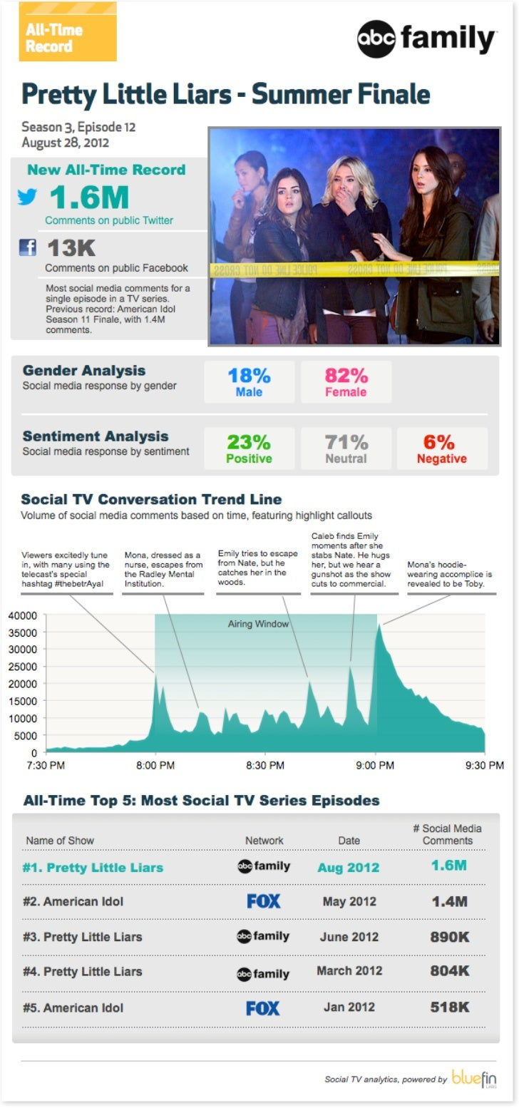 Social TV Data for the Pretty Little Liars Summer Finale