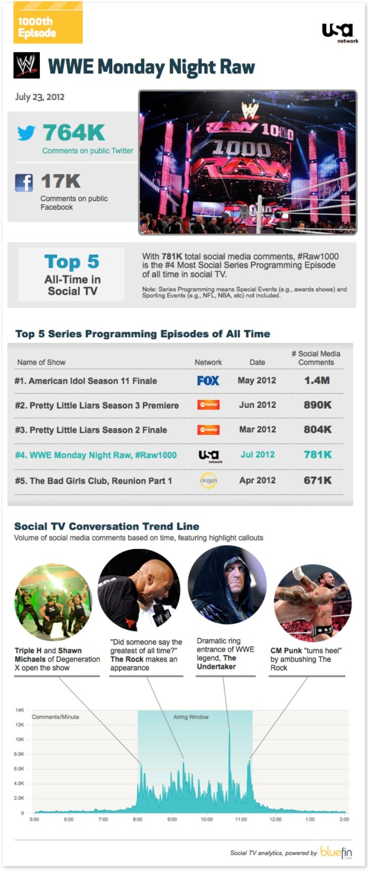 Social TV Data for WWE Monday Night Raw, 1000th Episode - Bluefin Labs