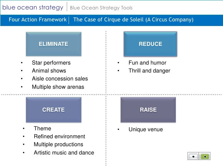 blue ocean strategy plan paper Blue ocean strategy powerpoint template is a professional and modern presentation for the description or explanation of the blue ocean strategy theorythis templates provides iconography and diagrams to work with the blue ocean strategy tools each tool has a slide for the description and application within the strategy analysis.