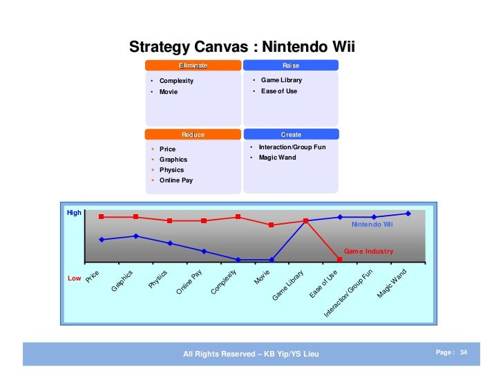 blue ocean strategy crocs nintendo wii Nintendo identified a new market of buyers and users, many of whom had never considered gaming nintendo used value innovation to make head-to.