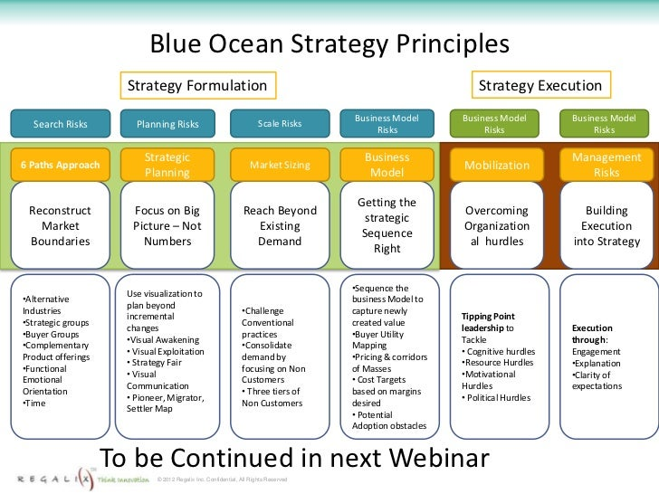 blue ocean strategy paper essay Below is an essay on blue ocean strategy from anti essays, your source for research papers, essays, and term paper examples blue ocean strategy an emerging concept in the context of business strategy is the blue ocean strategy.