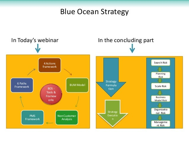 blue ocean strategy tools analysis The tools to create your blue ocean strategy  strategic group analysis this product also includes a set of 6 excel-based blue ocean strategy tools.