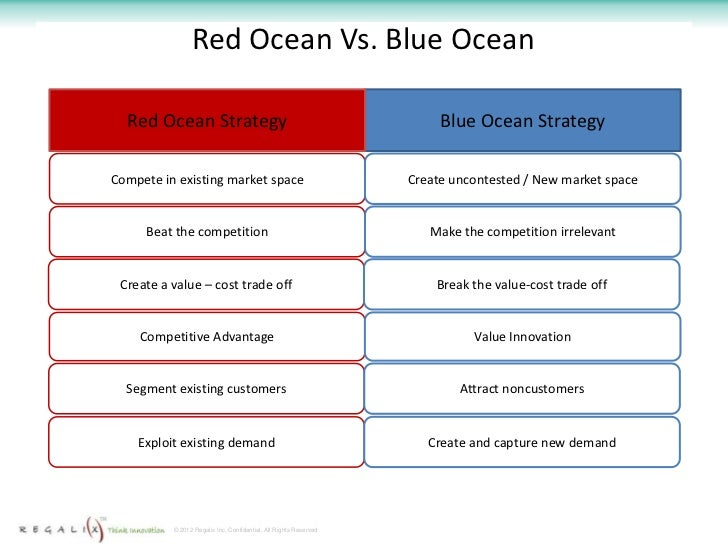 example blue ocean strategy Blue ocean strategy powerpoint template is a professional and modern presentation for the description or explanation of the blue ocean strategy theory.