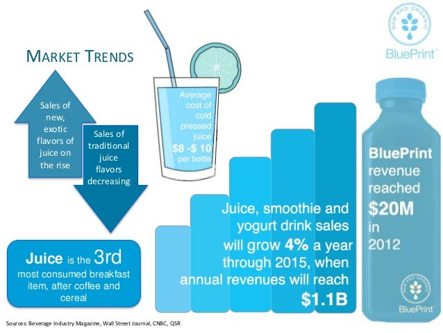 Blue Print Juice Advertising Strategy Plan