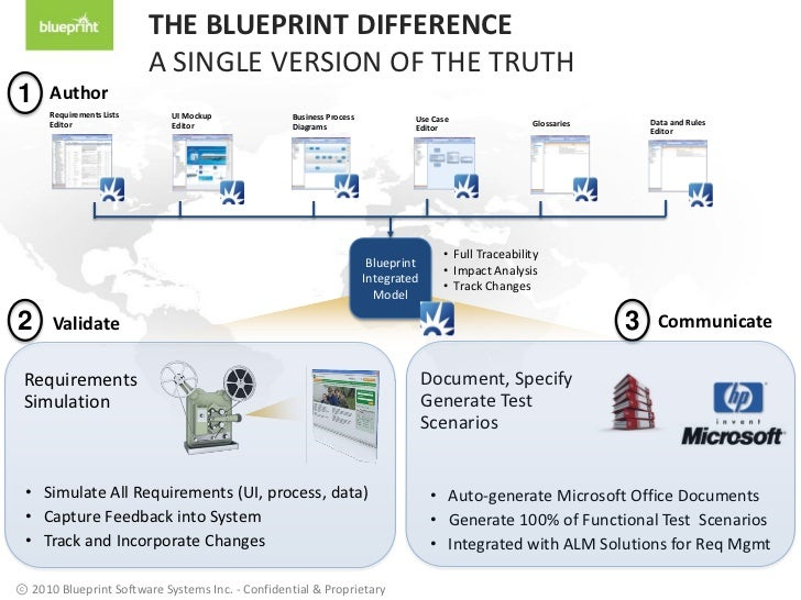 How to create your business blueprint to know what you msp best practice using service blueprints malvernweather Choice Image