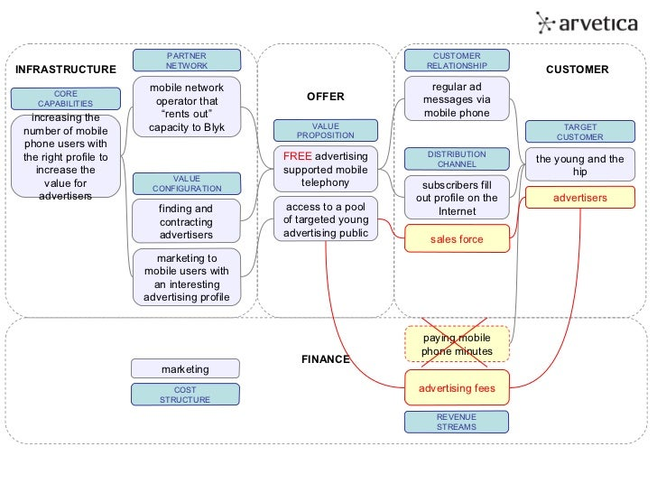 Blyk: Business Model Innovation in the Mobile Industry