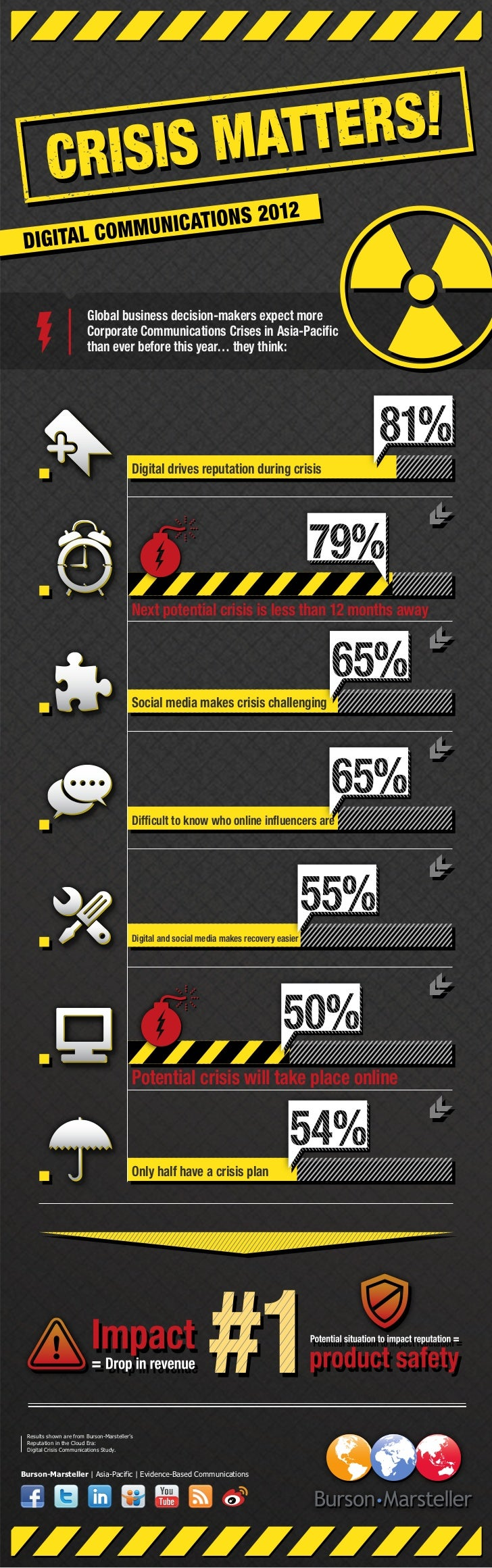 Digital Crisis Communications INFOGRAPHIC - Asia-Pacific Zaheer Nooruddin