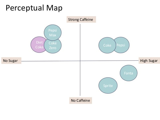pepsi positioning map Volume 19 number 3 1991 the search for effective positioning needs to be tempered: there is sometimes a tendency to forget that it is the customer's wants and.