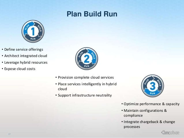 Plan Build Run Operating Model 27 Plan Build Run • Define