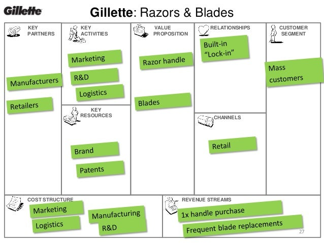 gillette segmentation Market segmentation: gillette series sensitive shaving gel targets the customer by highlighting the product capabilities of providing a smooth shave without nicks.