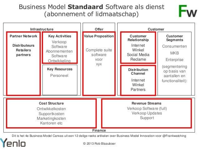 Business model business model software Home modeling software