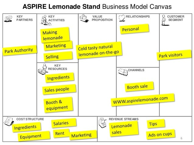 financial summary report on lemonade stand Financial summary report (excluding the title page) that presents the financial health of the lemonade stand business.
