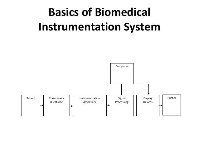EC09 L25 Biomedical Instrumentation module 1