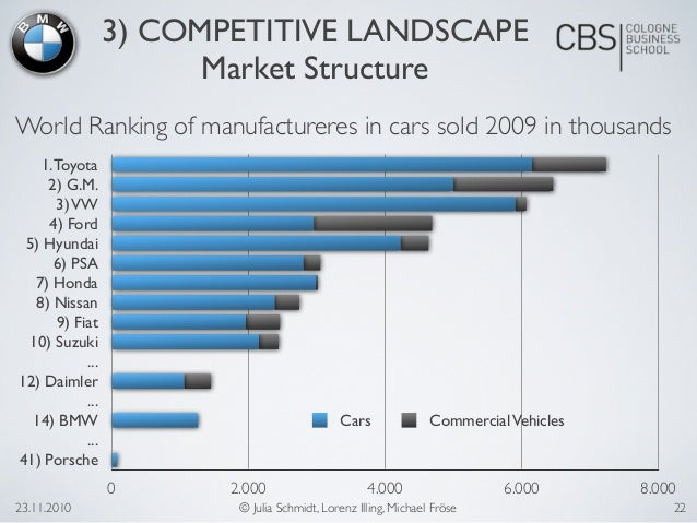 bmw competitive analysis