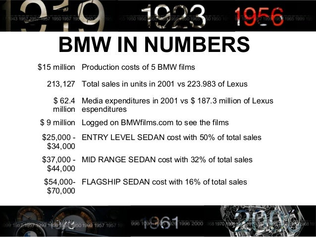 bmw case analysis