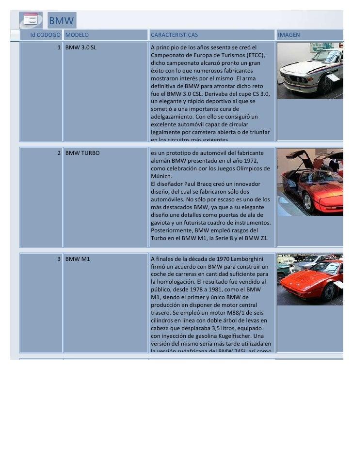 BMWId CODOGO MODELO      CARACTERISTICAS                                  IMAGEN       1 BMW 3.0 SL   A principio de los a...