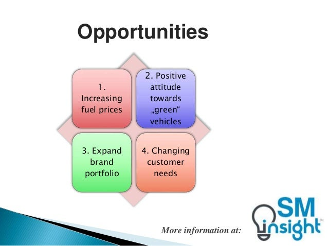 free bmw swot analysis Free swot analysis templates for powerpoint download our 100% free swot analysis matrix templates to help you create killer powerpoint presentations.