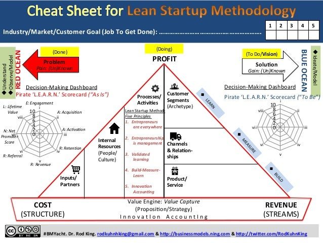 Cheat Sheet for LEAN STARTUP METHODOLOGY: One-Page Template and Illustration of Lean Startup Concepts, Principles, and Tools