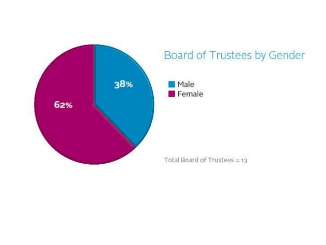 Our Board Diversity