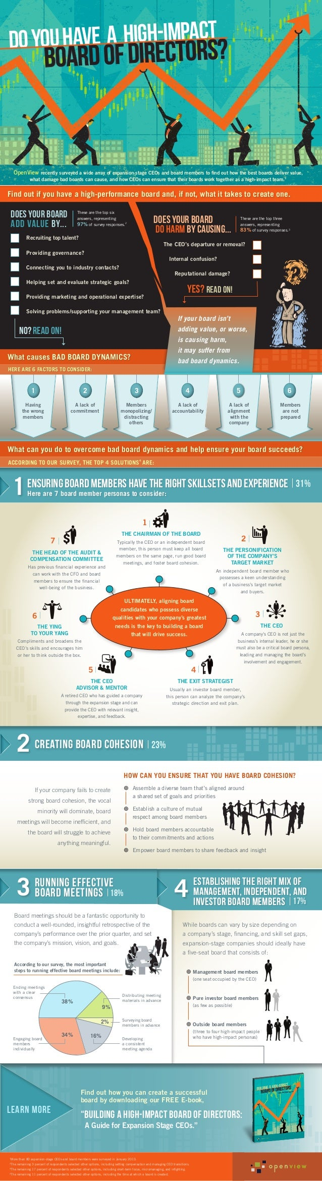 Infographic: Do You Have a High-Impact Board of Directors?