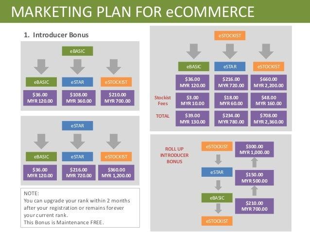 Operations planner, ecommerce marketing plan outline, movie maker ...