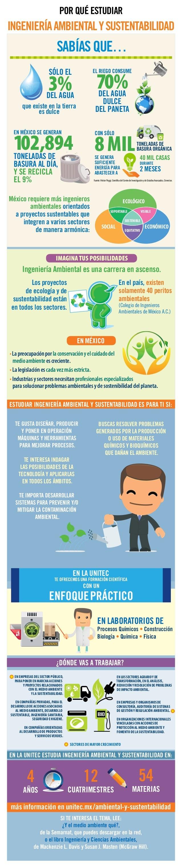 Ingeniería Ambiental y Sustentabilidad