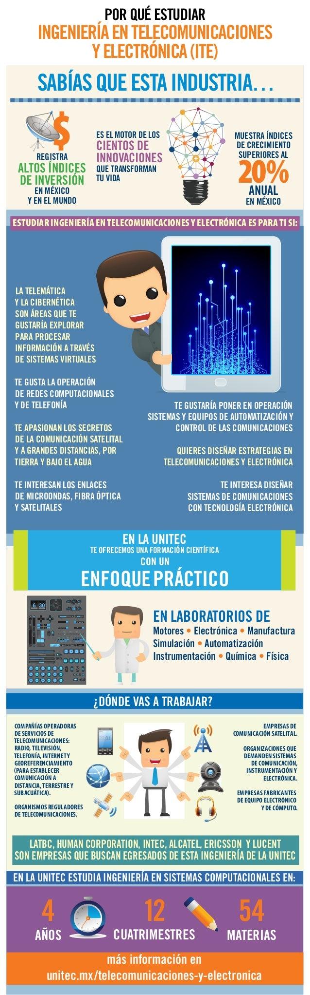 MenuDropdown menu Slideto unlock En la UNITEC te ofrecemos una formación científica CON UN ENFOQUEPRÁCTICO 4 AÑOS 12 CUATR...