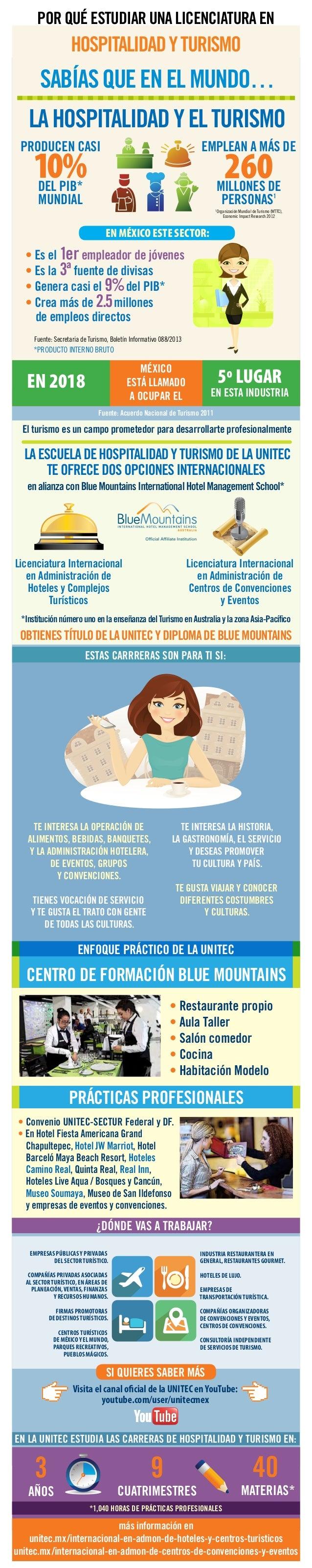 Infografía Turismo UNITEC