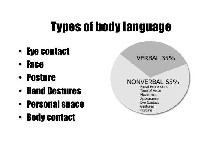 nonverbal communication skills The first step to improving your non-verbal communication skills is getting better at recognizing the non-verbal cues we are sending with the actual verbal messages we wish to convey spend the next week paying particular attention to this aspect of communication with your kids.