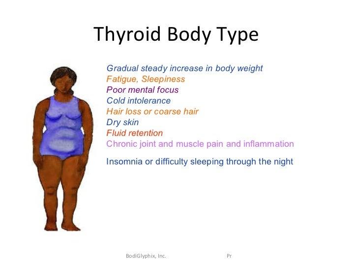 Body Type Transformation