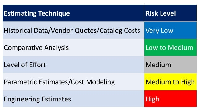 Estimating Technique Risk Level Historical Data/Vendor Quotes/Catalog Costs Very Low Comparative Analysis Low to Medium Le...