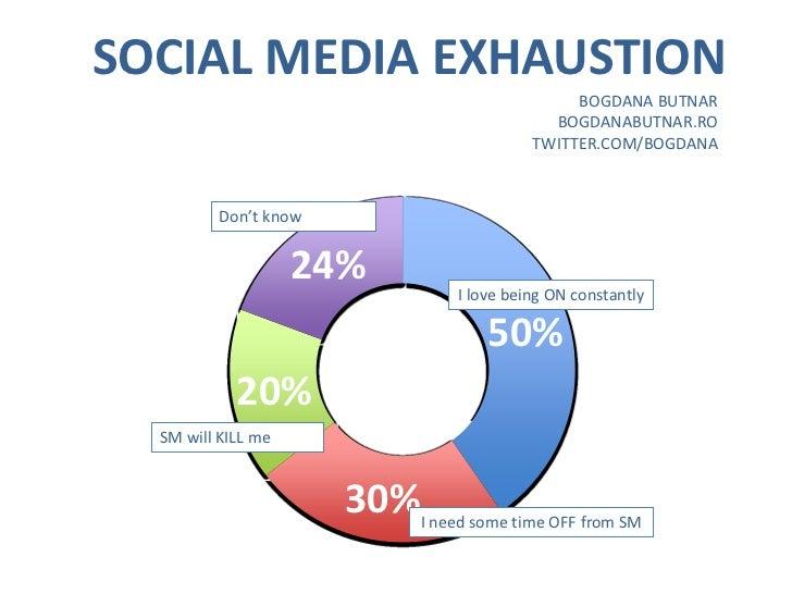 SOCIAL MEDIA EXHAUSTION                                             BOGDANA BUTNAR                                        ...
