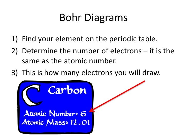 Bohr Diagrams1) Find your element on the periodic table.2) Determine the number of electrons – it is the   same as the ato...