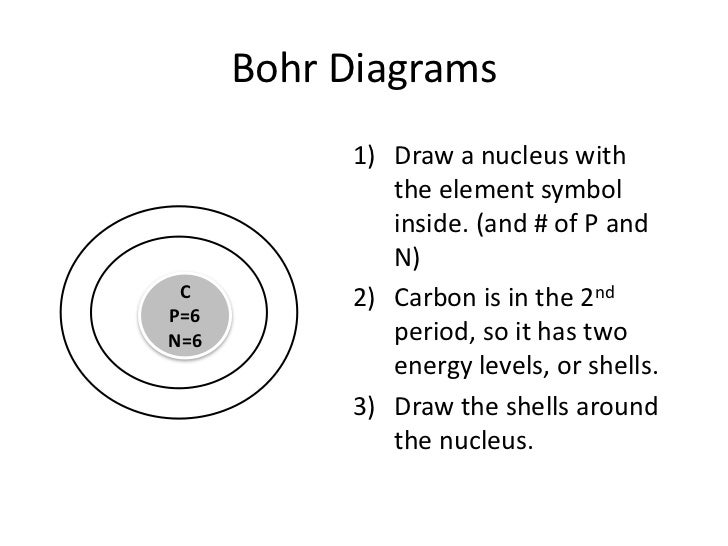 how to draw bohr models for ions