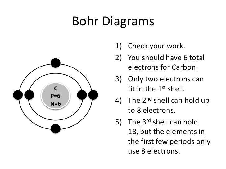 Bohr Model Labeled