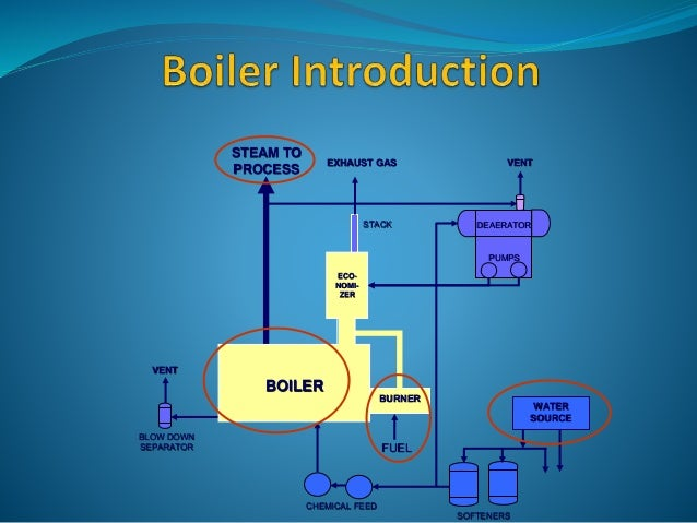 BURNER WATER SOURCE SOFTENERS CHEMICAL FEED FUEL BLOW DOWN SEPARATOR VENT STACK DEAERATOR PUMPS BOILER ECO- NOMI- ZER VENT...