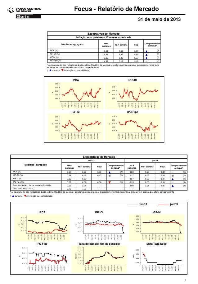 Focus - Relatório de Mercado31 de maio de 2013Expectativas de MercadoComportamentosemanal*Mediana - agregado Há 4semanasHá...