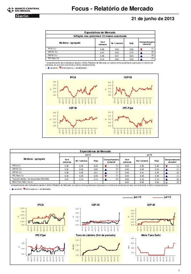 Focus - Relatório de Mercado21 de junho de 2013Expectativas de MercadoComportamentosemanal*Mediana - agregado Há 4semanasH...