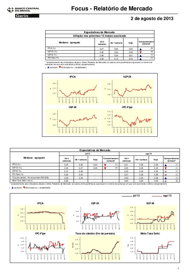 Focus - Relatório de Mercado 2 de agosto de 2013 Expectativas de Mercado Comportamento semanal* Mediana - agregado Há 4 se...