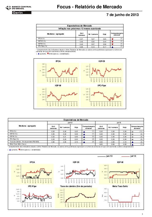 Focus - Relatório de Mercado7 de junho de 2013Expectativas de MercadoComportamentosemanal*Mediana - agregado Há 4semanasHá...