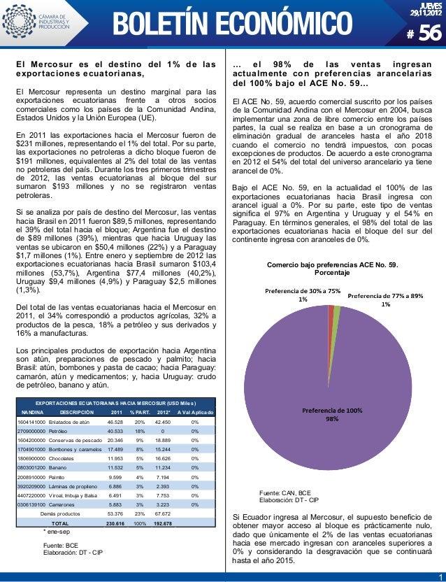 1 JUEVES 29.11.2012 # 56 El Mercosur es el destino del 1% de las exportaciones ecuatorianas, El Mercosur representa un des...