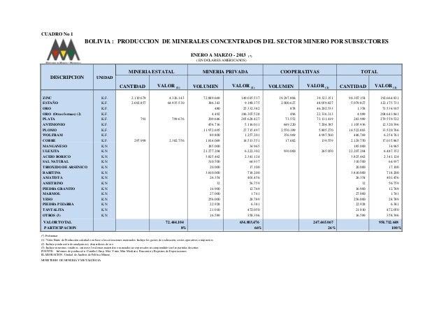 CUADRO No 1 BOLIVIA : PRODUCCION DE MINERALES CONCENTRADOS DEL SECTOR MINERO POR SUBSECTORES ENERO A MARZO - 2013 (*) ( EN...