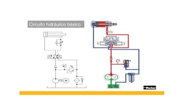 Circuito Hidraulico Basico : Bomba hidrulica