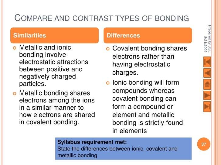 Bonding Ionic Covalent Metallic: types of contrast